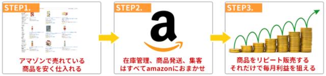 アマゾン横流しビジネス食品・ステップ3.PNG